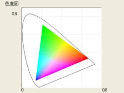 XY色度図