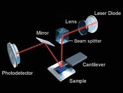 Optical Path of SPM Sensor