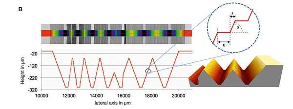 PTB's novel standards for multiple step height determination