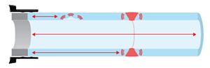 超声导波检测技术可以普测整个管壁,从探头组装圈位置开始,可覆盖组装圈两侧以外几十米长的管道距离。