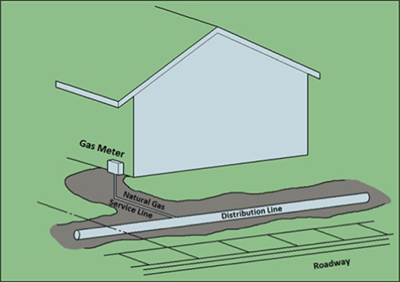 Service lines connect the distribution line with the gas meter.