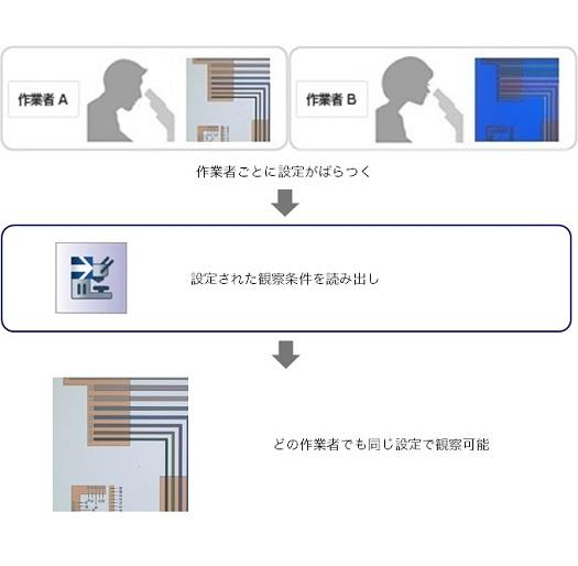 観察条件チェック機能: 前回観察時の条件を簡単に再現