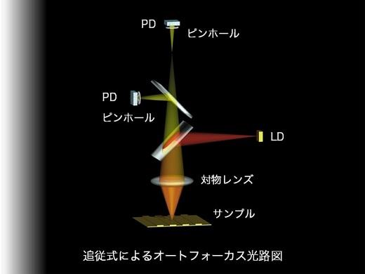 使い易く高精度な3軸測定を提供