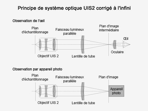 Composants optiques corrigés à l'infini