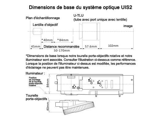 Dimensions des systèmes optiques Olympus