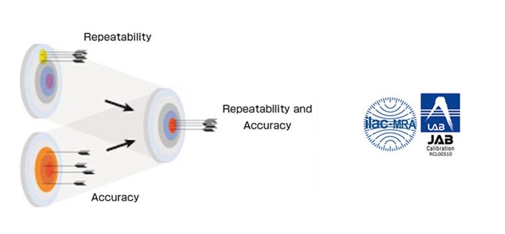 Repeatability Accuracy Repeatability and Accuracy
