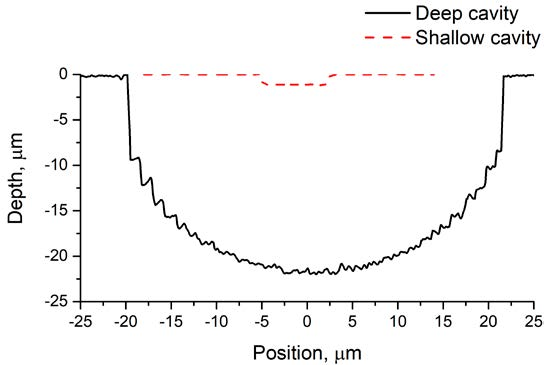 Figure 4. Cavity profile measurements. (a) A 1.07 μm-deep cavity, and (b) a 21.94 μm-deep cavity. (c) The profiles of the two cavities. The OLS5000 microscope proves to be an excellent tool to map shallow and deep cavities.