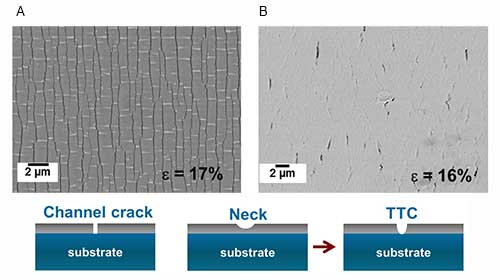research characterizing thin film behavior mechanical loading