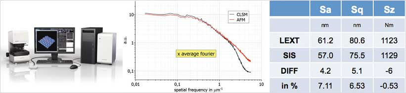 Ols4100 and surface roughness characterization
