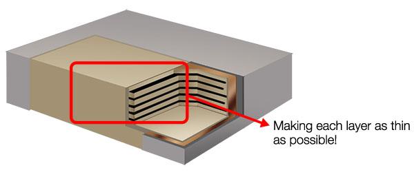 Conceptual figure of a multilayer ceramic condenser's interior