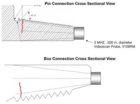 Pin and Box Connection Illustration