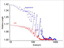 図4:積層ピッチ254µmの側面および斜面における相対的長さと尺度の分布(大きい尺度側の詳細)