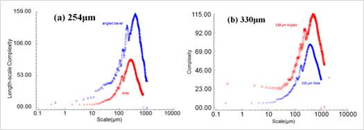 図7:積層ピッチ254µmの頂部から形態を除去して抽出した側面(上)および斜面(下)の領域