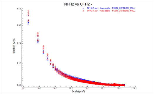 Figure 8 : NFH2 vs UFH2