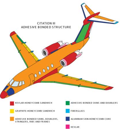 airplane material With the development of modern synthetic materials  replaced in civil aircraft  applications by polyethylene.