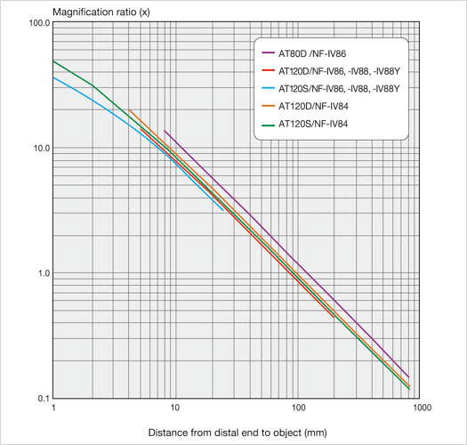 magnification ratio IPLEX FX