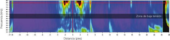 Representación gráfica F-scan con códigos de colores