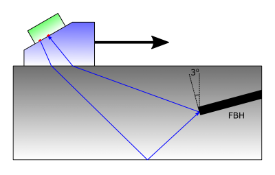 A schematic diagram of the validation experiment showing the self-tandem TFM mode